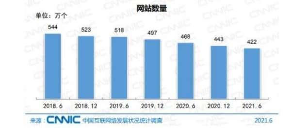 国内网站数量直线下降:2021年仅剩422万个